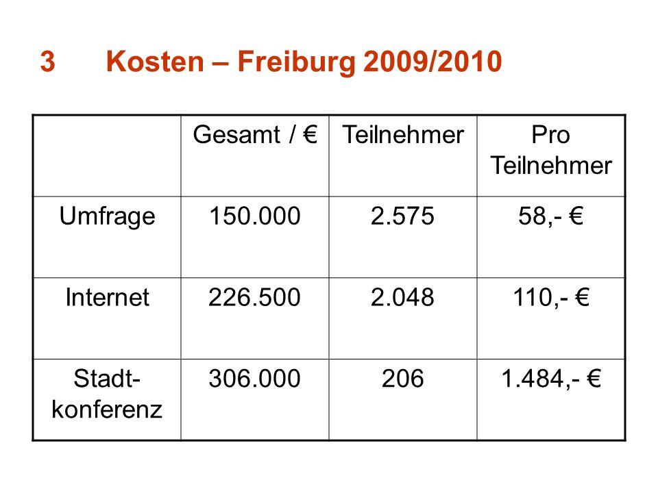 3Kosten – Freiburg 2009/2010 Gesamt / TeilnehmerPro Teilnehmer Umfrage150.0002.57558,- Internet226.5002.048110,- Stadt- konferenz 306.0002061.484,-