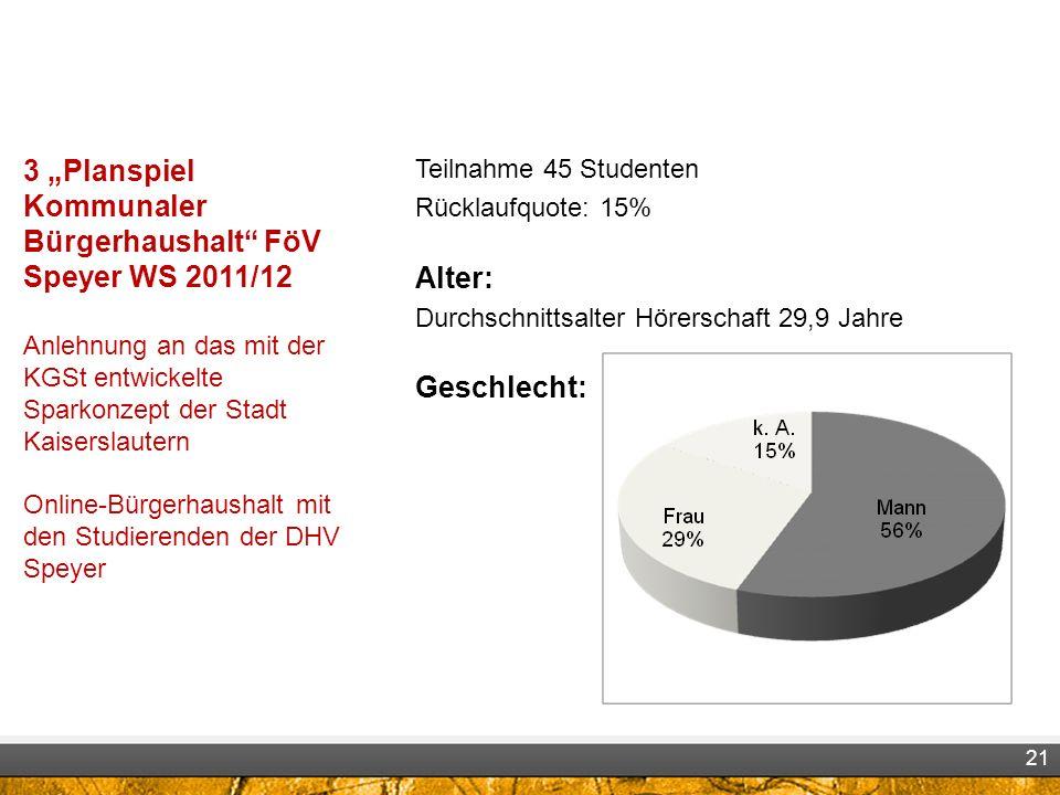 3 Planspiel Kommunaler Bürgerhaushalt FöV Speyer WS 2011/12 Anlehnung an das mit der KGSt entwickelte Sparkonzept der Stadt Kaiserslautern Online-Bürg