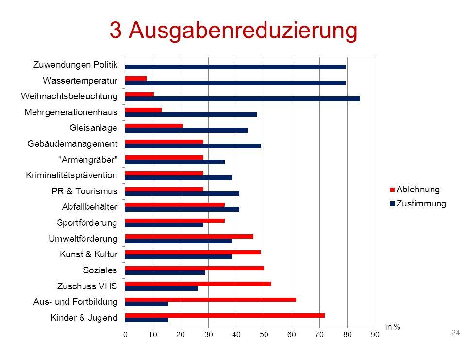 24 in % 3 Ausgabenreduzierung
