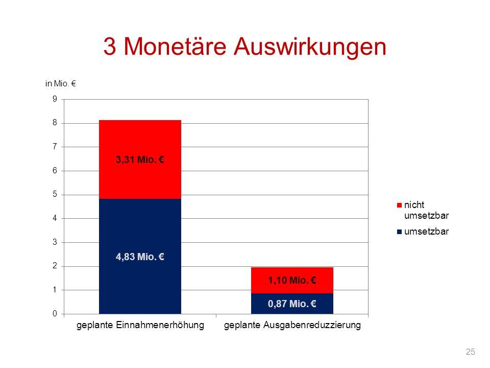 25 in Mio. 3 Monetäre Auswirkungen
