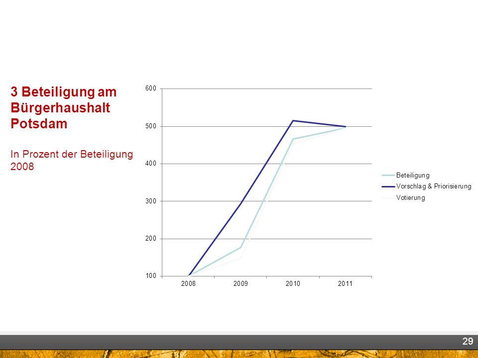 3 Beteiligung am Bürgerhaushalt Potsdam In Prozent der Beteiligung 2008 29