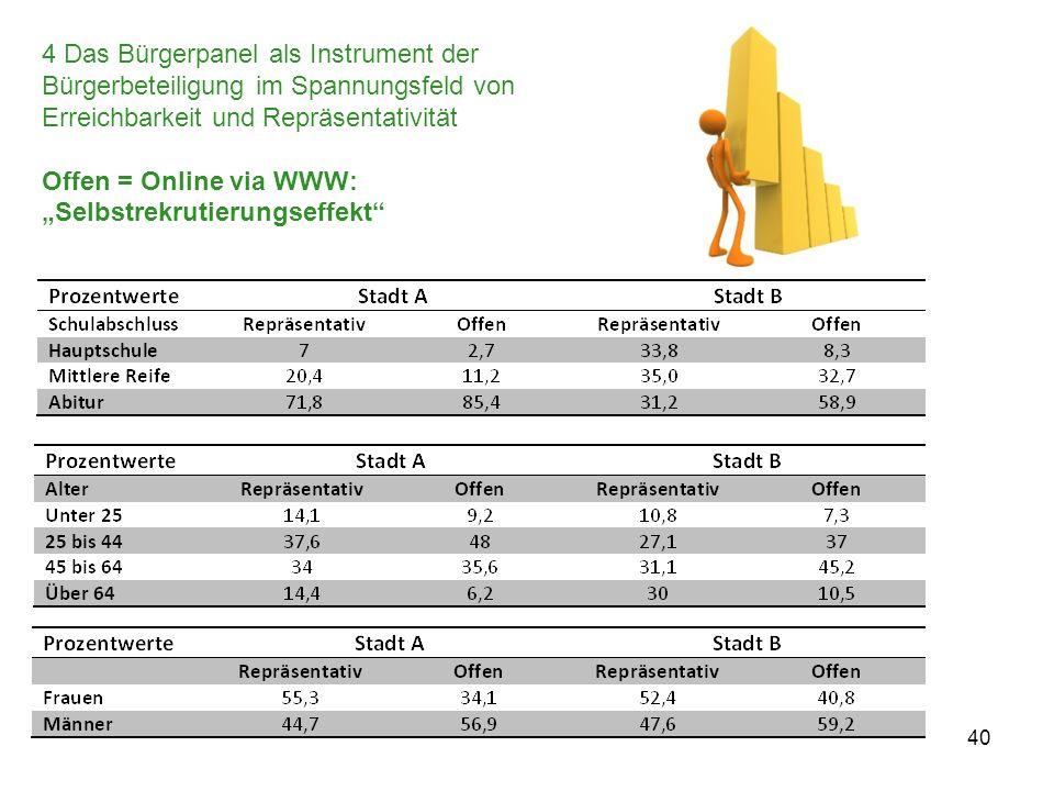 4 Das Bürgerpanel als Instrument der Bürgerbeteiligung im Spannungsfeld von Erreichbarkeit und Repräsentativität Offen = Online via WWW: Selbstrekruti