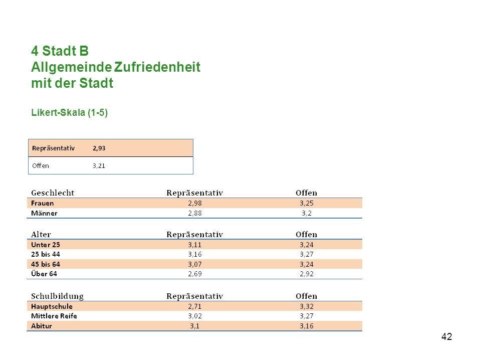 4 Stadt B Allgemeinde Zufriedenheit mit der Stadt Likert-Skala (1-5) 42