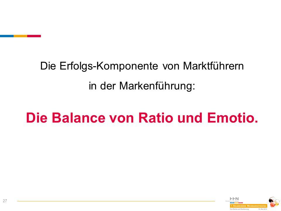 27 Die Erfolgs-Komponente von Marktführern in der Markenführung: Die Balance von Ratio und Emotio.