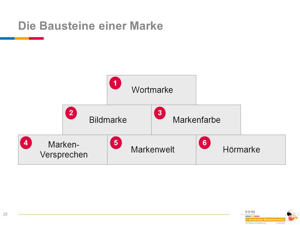 Die Bausteine einer Marke 29 Wortmarke 1 Bildmarke 2 Markenfarbe 3 Marken- Versprechen 4 Markenwelt 5 Hörmarke 6