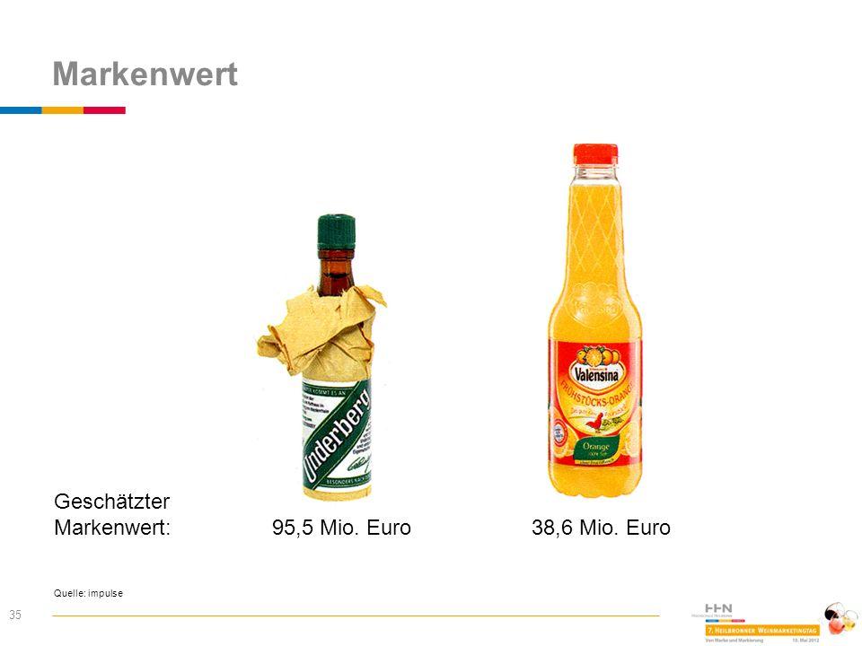 Markenwert 35 Quelle: impulse 38,6 Mio. Euro 95,5 Mio. Euro Geschätzter Markenwert: