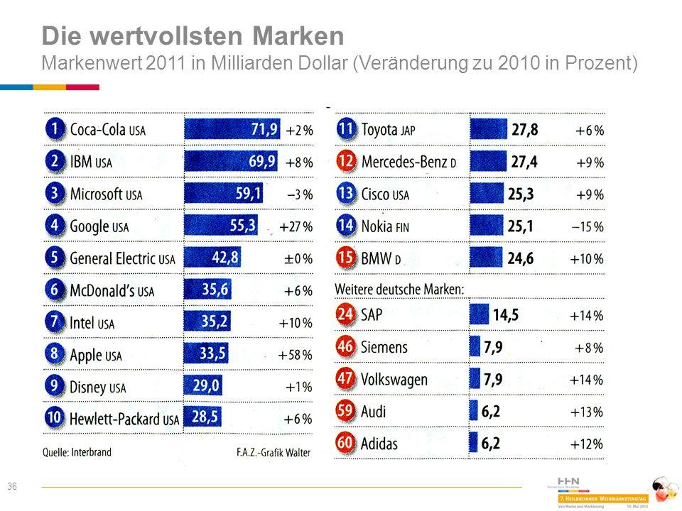 Die wertvollsten Marken Markenwert 2011 in Milliarden Dollar (Veränderung zu 2010 in Prozent) 36