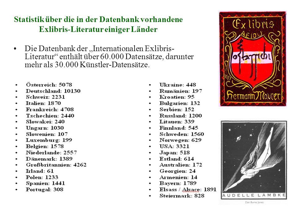 Statistik über die in der Datenbank vorhandene Exlibris-Literatur einiger Länder Die Datenbank der Internationalen Exlibris- Literatur enthält über 60