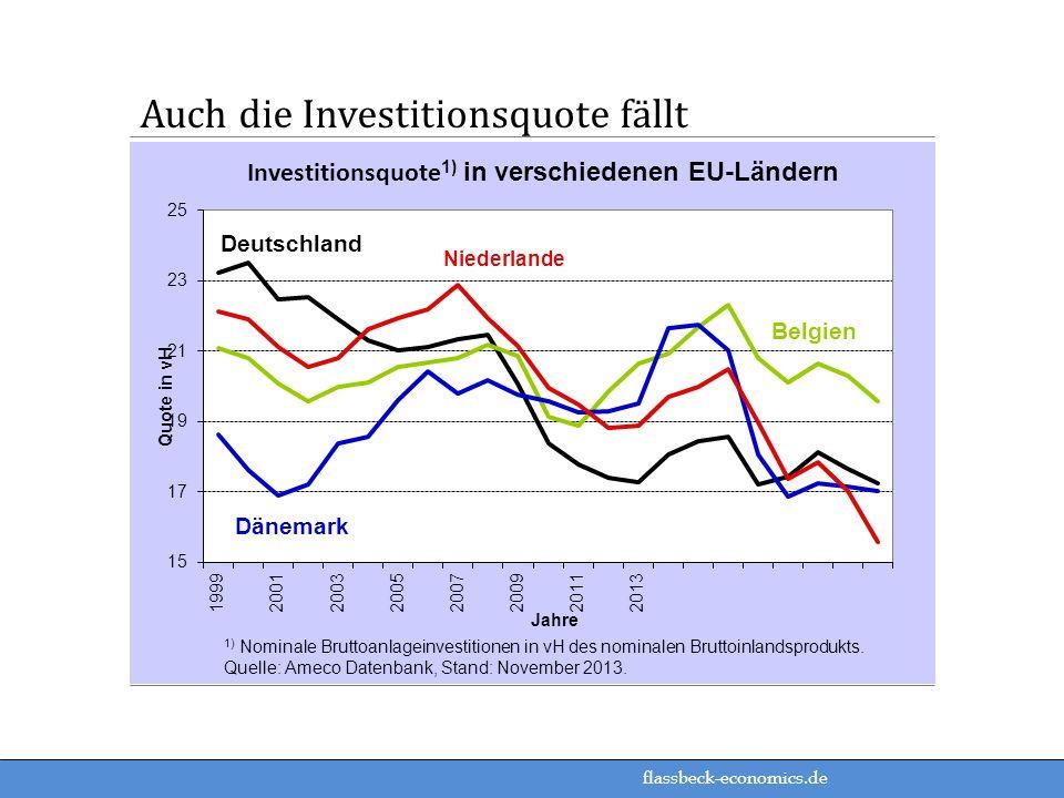 flassbeck-economics.de Auch die Investitionsquote fällt