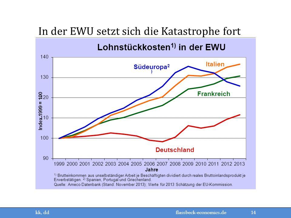 flassbeck-economics.de In der EWU setzt sich die Katastrophe fort 14 kk, dd