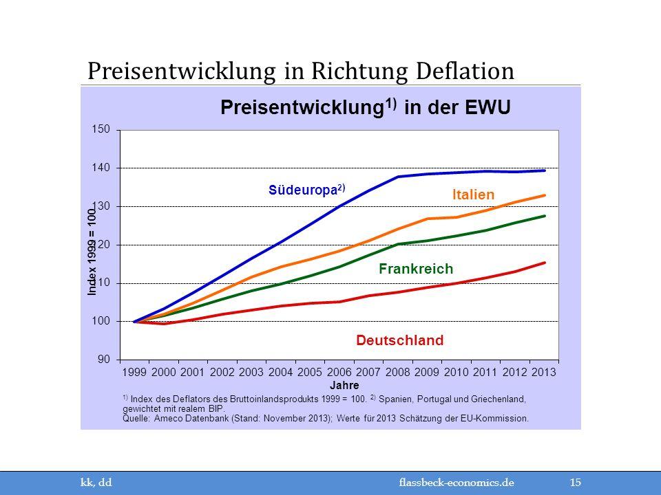 flassbeck-economics.de Preisentwicklung in Richtung Deflation 15 kk, dd