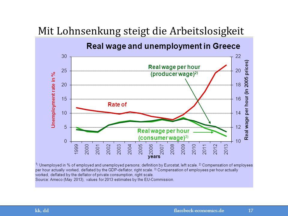 flassbeck-economics.de Mit Lohnsenkung steigt die Arbeitslosigkeit 17 kk, dd