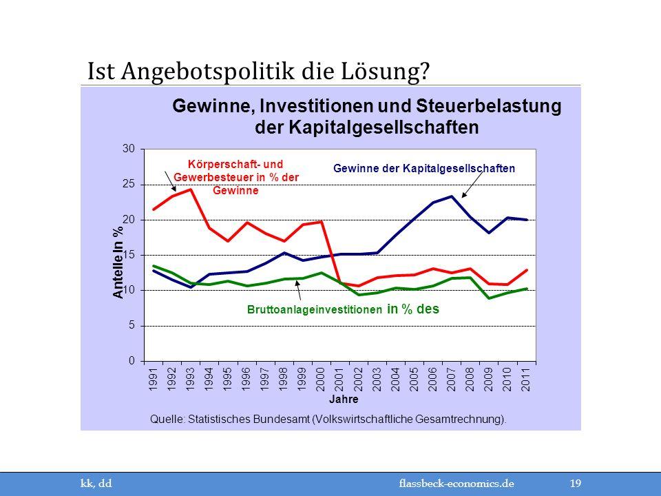 flassbeck-economics.de Ist Angebotspolitik die Lösung? 19 kk, dd