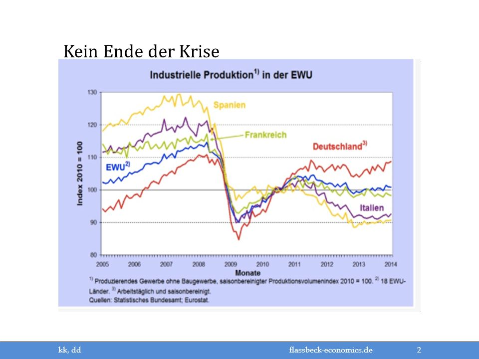 flassbeck-economics.de Kein Ende der Krise 2 kk, dd