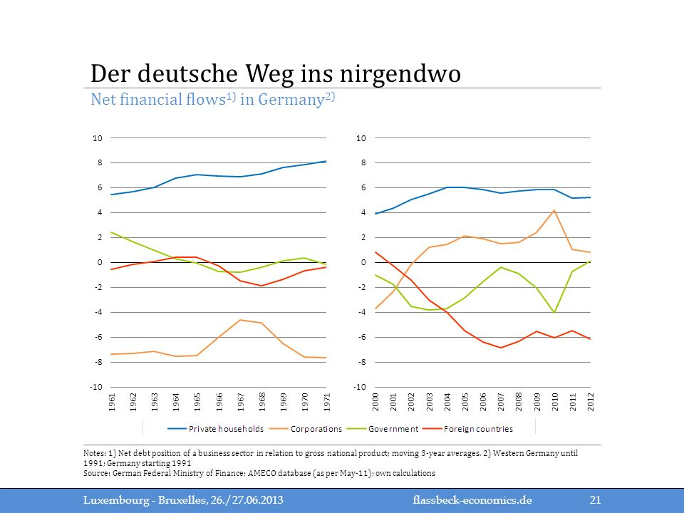 flassbeck-economics.de Net financial flows 1) in Germany 2) Der deutsche Weg ins nirgendwo Luxembourg - Bruxelles, 26./27.06.2013 Notes: 1) Net debt position of a business sector in relation to gross national product; moving 3-year averages.