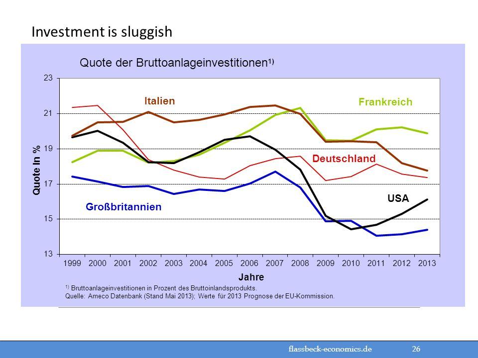 flassbeck-economics.de 26 Investment is sluggish