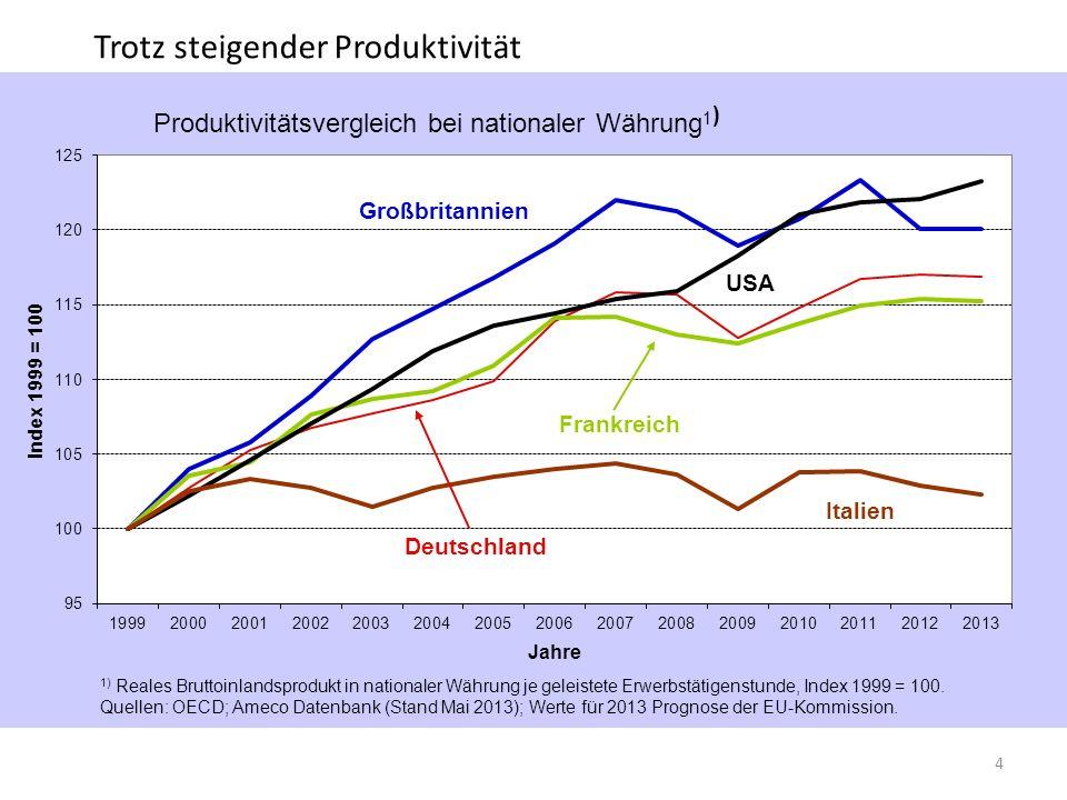 Trotz steigender Produktivität 4