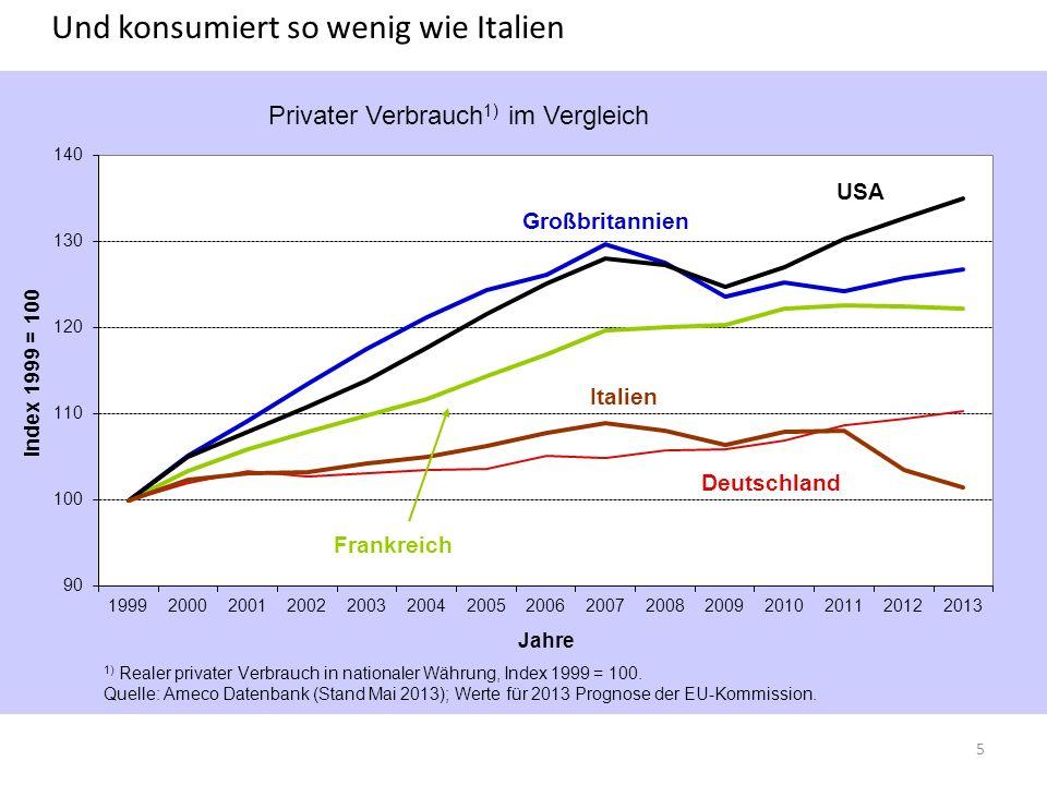 Und konsumiert so wenig wie Italien 5