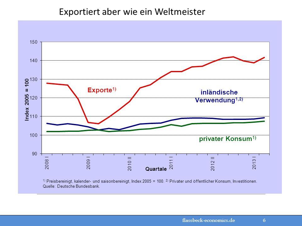 flassbeck-economics.de 6 Exportiert aber wie ein Weltmeister