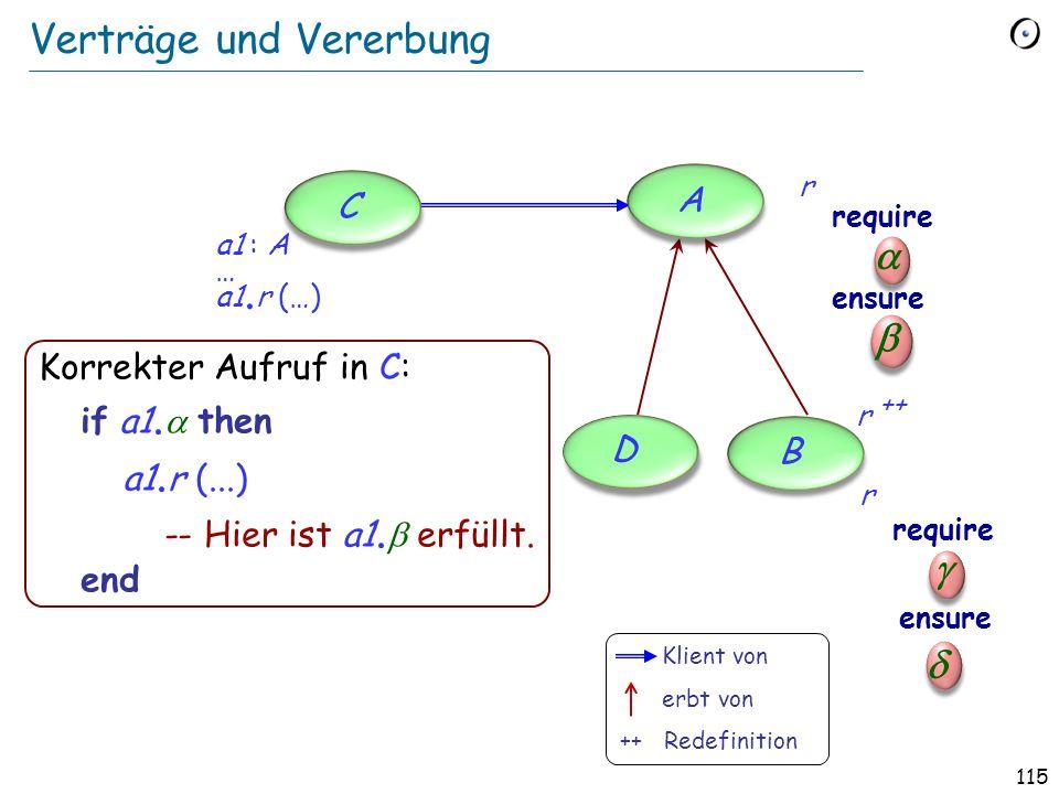 114 Invarianten Vererbungsregel für Invarianten: Die Invariante einer Klasse beinhaltet automatisch die Invarianten aller Vorfahren, ver-und-et. Die k