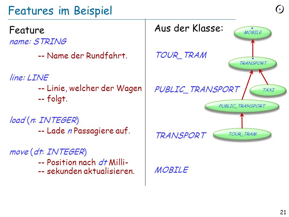 20 Beispielshierarchie (in Traffic) MOBILE TRANSPORT TAXI PUBLIC_TRANSPORT TOUR_TRAM position* move* * aufgeschoben (deferred) + wirksam (effective) ++ redefiniert (redefined) * * position+ capacity passenger_count load take move+ line departed destination move+ name move++