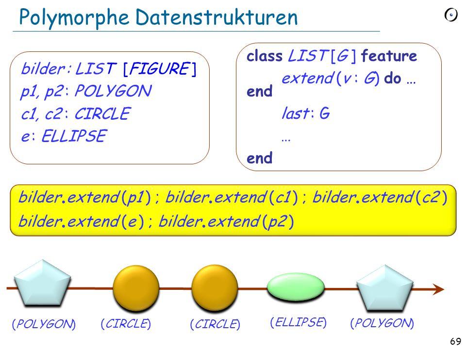 68 Generizität + Vererbung 2: Polymorphe Datenstrukturen fleet: LIST [TRANSPORT] t: TRANSPORT extend (v : G) -- Ein neues Vorkommen von v hinzufügen.