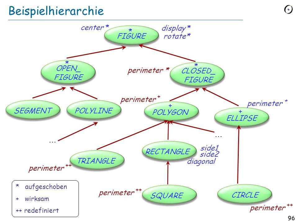 95 Die Befehl-Klassenhierarchie execute * undo* … execute + undo + line: STRING index: INTEGER... execute + undo + index... * BEFEHL + LÖSCHEN + EINFÜ