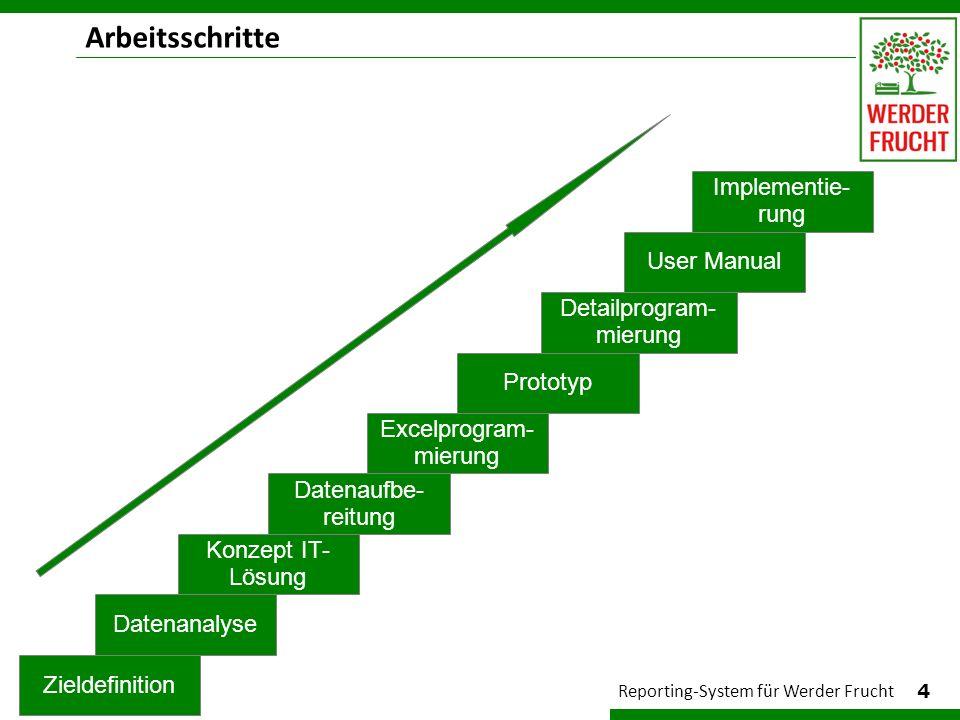 Arbeitsschritte 4 Reporting-System für Werder Frucht Excelprogram- mierung Detailprogram- mierung Prototyp User Manual Implementie- rung Konzept IT- L