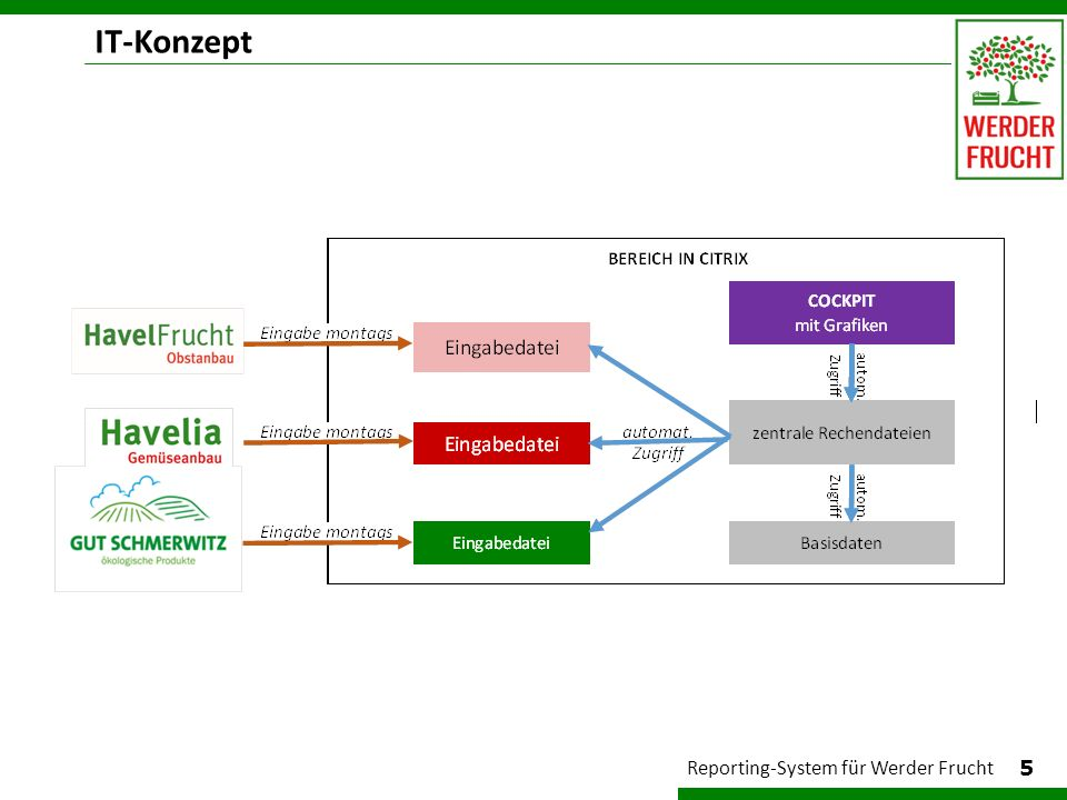 IT-Konzept 5 Reporting-System für Werder Frucht