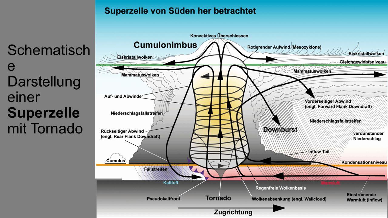 Schematische Darstellung zur Entstehung nicht- mesozyklonale r Tornados