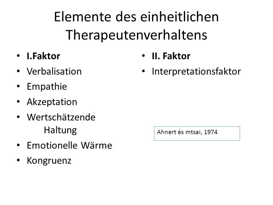 Elemente des einheitlichen Therapeutenverhaltens I.Faktor Verbalisation Empathie Akzeptation Wertschätzende Haltung Emotionelle Wärme Kongruenz II. Fa