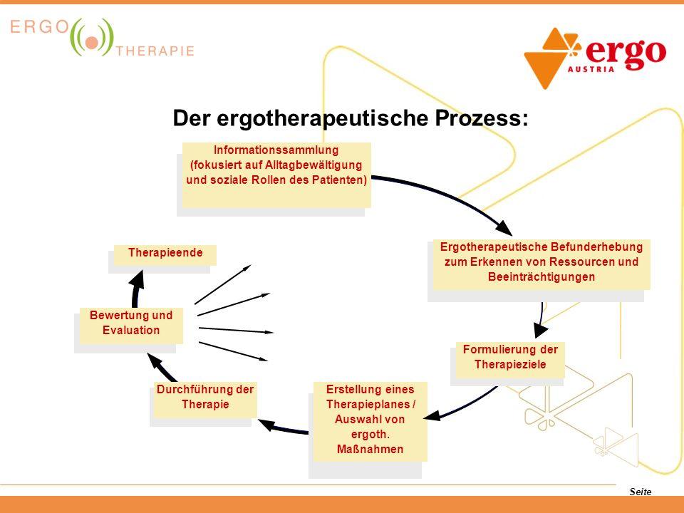 Seite Der ergotherapeutische Prozess: Ergotherapeutische Befunderhebung zum Erkennen von Ressourcen und Beeinträchtigungen Formulierung der Therapiezi