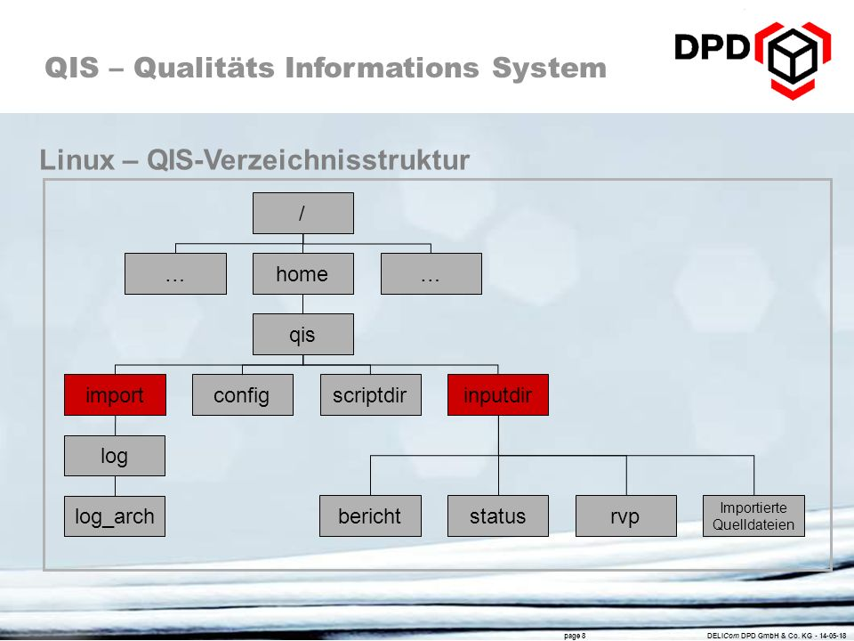 QIS – Qualitäts Informations System page 8 DELICom DPD GmbH & Co. KG - 14-05-18 / home qis importinputdirconfigscriptdir …… log log_arch bericht Impor