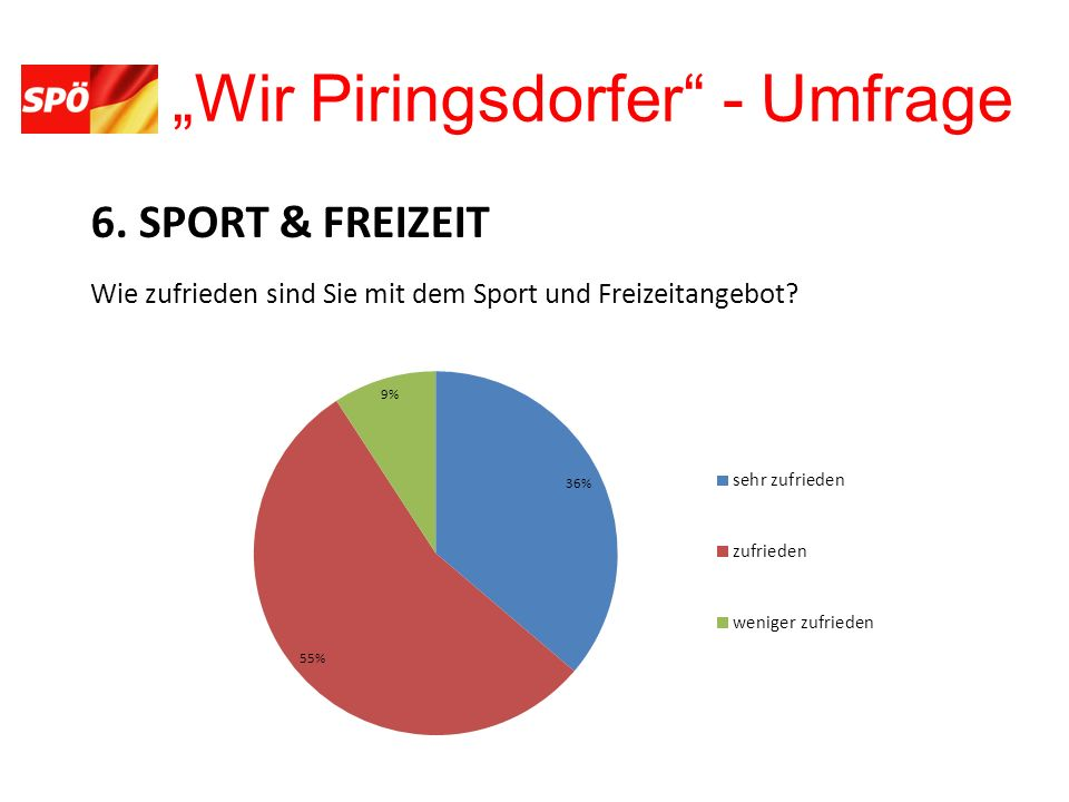 Wir Piringsdorfer - Umfrage 7. PENSIONISTEN/-INNEN Mit dem Angebot für PensionistInnen bin ich...