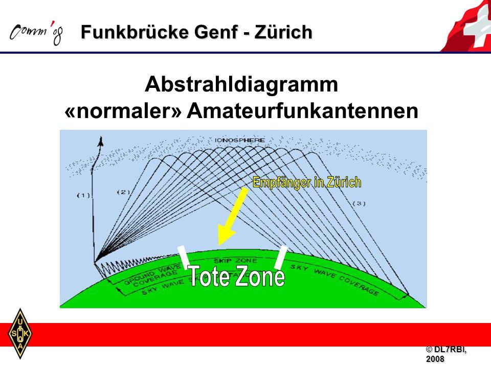 Funkbrücke Genf - Zürich Abstrahldiagramm «normaler» Amateurfunkantennen © DL7RBI, 2008