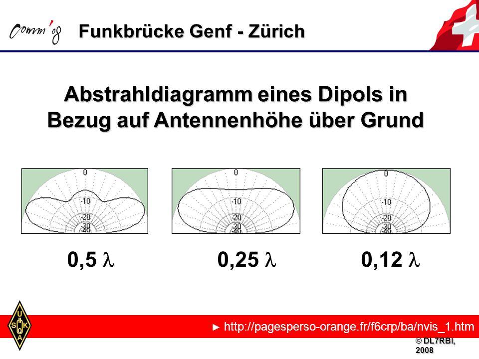 Funkbrücke Genf - Zürich http://pagesperso-orange.fr/f6crp/ba/nvis_1.htm Abstrahldiagramm eines Dipols in Bezug auf Antennenhöhe über Grund 0,5 0,25 0,12 © DL7RBI, 2008