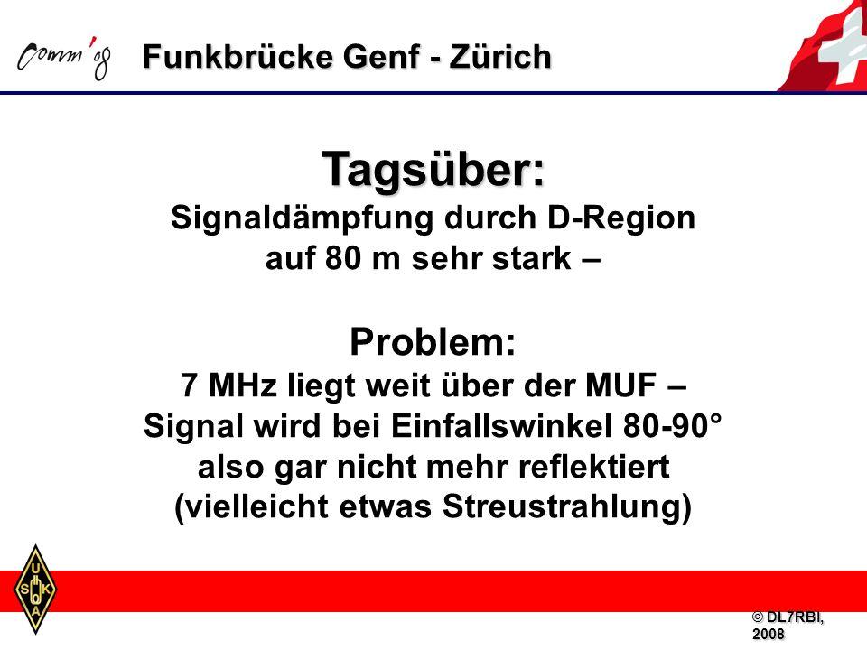 Funkbrücke Genf - Zürich Tagsüber: Signaldämpfung durch D-Region auf 80 m sehr stark – Problem: 7 MHz liegt weit über der MUF – Signal wird bei Einfallswinkel 80-90° also gar nicht mehr reflektiert (vielleicht etwas Streustrahlung) © DL7RBI, 2008