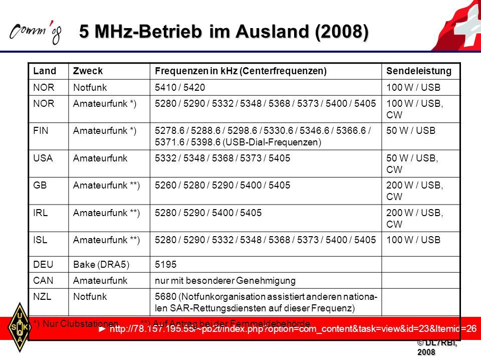5 MHz-Betrieb im Ausland (2008) http://78.157.195.55/~pb2t/index.php?option=com_content&task=view&id=23&Itemid=26 LandZweckFrequenzen in kHz (Centerfrequenzen)Sendeleistung NORNotfunk5410 / 5420100 W / USB NORAmateurfunk *)5280 / 5290 / 5332 / 5348 / 5368 / 5373 / 5400 / 5405100 W / USB, CW FINAmateurfunk *)5278.6 / 5288.6 / 5298.6 / 5330.6 / 5346.6 / 5366.6 / 5371.6 / 5398.6 (USB-Dial-Frequenzen) 50 W / USB USAAmateurfunk5332 / 5348 / 5368 / 5373 / 540550 W / USB, CW GBAmateurfunk **)5260 / 5280 / 5290 / 5400 / 5405200 W / USB, CW IRLAmateurfunk **)5280 / 5290 / 5400 / 5405200 W / USB, CW ISLAmateurfunk **)5280 / 5290 / 5332 / 5348 / 5368 / 5373 / 5400 / 5405100 W / USB DEUBake (DRA5)5195 CANAmateurfunknur mit besonderer Genehmigung NZLNotfunk5680 (Notfunkorganisation assistiert anderen nationa- len SAR-Rettungsdiensten auf dieser Frequenz) *) Nur Clubstationen **) Auf Antrag bei der Fernmeldebehörde © DL7RBI, 2008