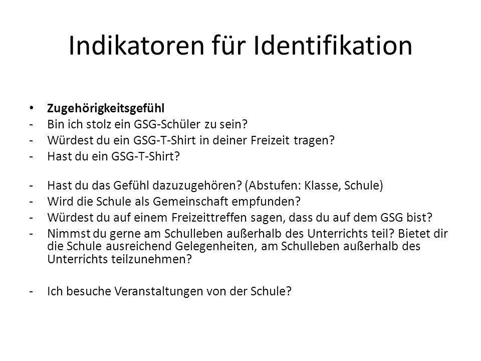 Indikatoren für Identifikation Zugehörigkeitsgefühl -Bin ich stolz ein GSG-Schüler zu sein.