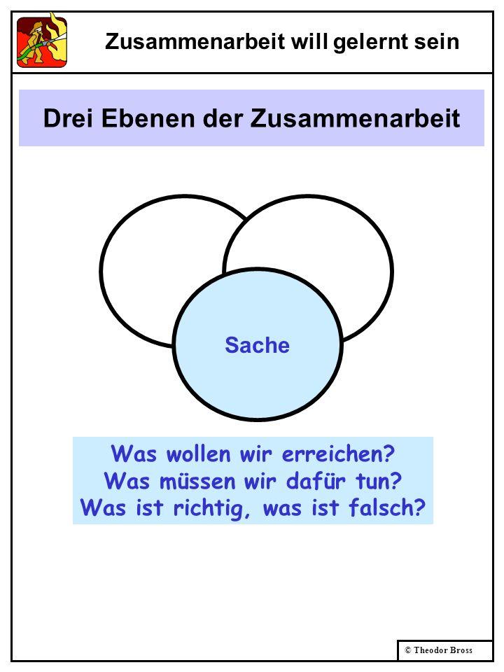 © Theodor Bross Drei Ebenen der Zusammenarbeit Sache Was wollen wir erreichen? Was müssen wir dafür tun? Was ist richtig, was ist falsch? Zusammenarbe