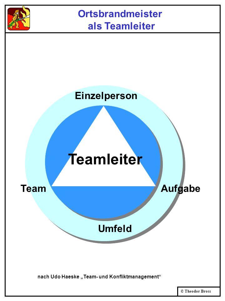 © Theodor Bross nach Udo Haeske Team- und Konfliktmanagement Umfeld Teamleiter TeamAufgabe Einzelperson Ortsbrandmeister als Teamleiter