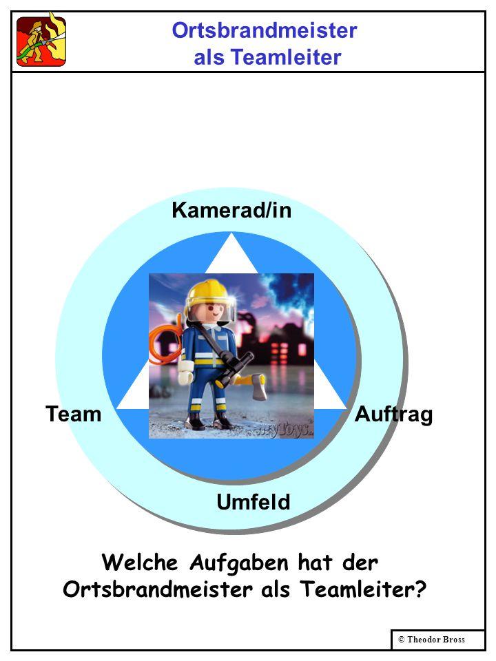 © Theodor Bross Umfeld TeamAuftrag Kamerad/in Ortsbrandmeister als Teamleiter Welche Aufgaben hat der Ortsbrandmeister als Teamleiter?