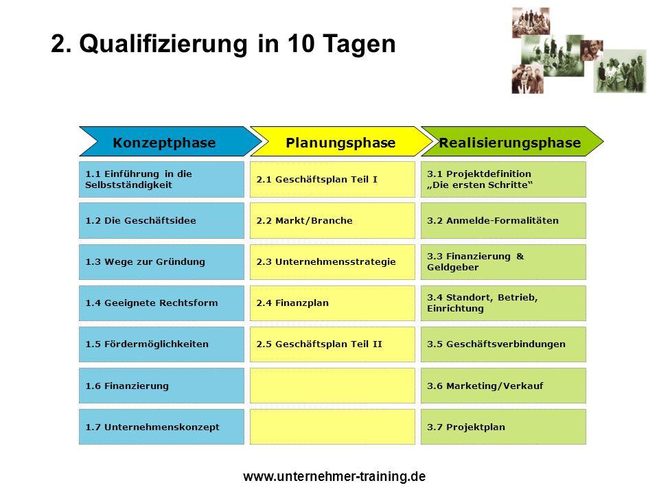 www.unternehmer-training.de 2. Qualifizierung in 10 Tagen 2.1 Geschäftsplan Teil I 3.1 Projektdefinition Die ersten Schritte 1.1 Einführung in die Sel