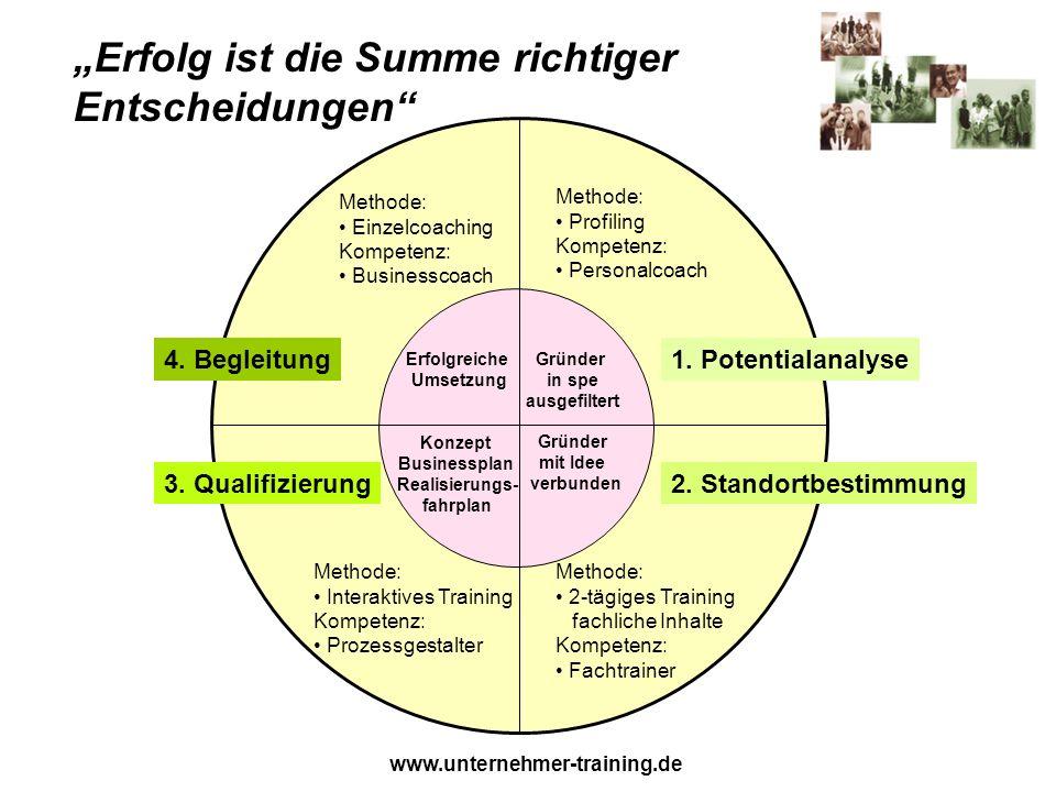 www.unternehmer-training.de Methode: Profiling Kompetenz: Personalcoach Methode: 2-tägiges Training fachliche Inhalte Kompetenz: Fachtrainer Methode: