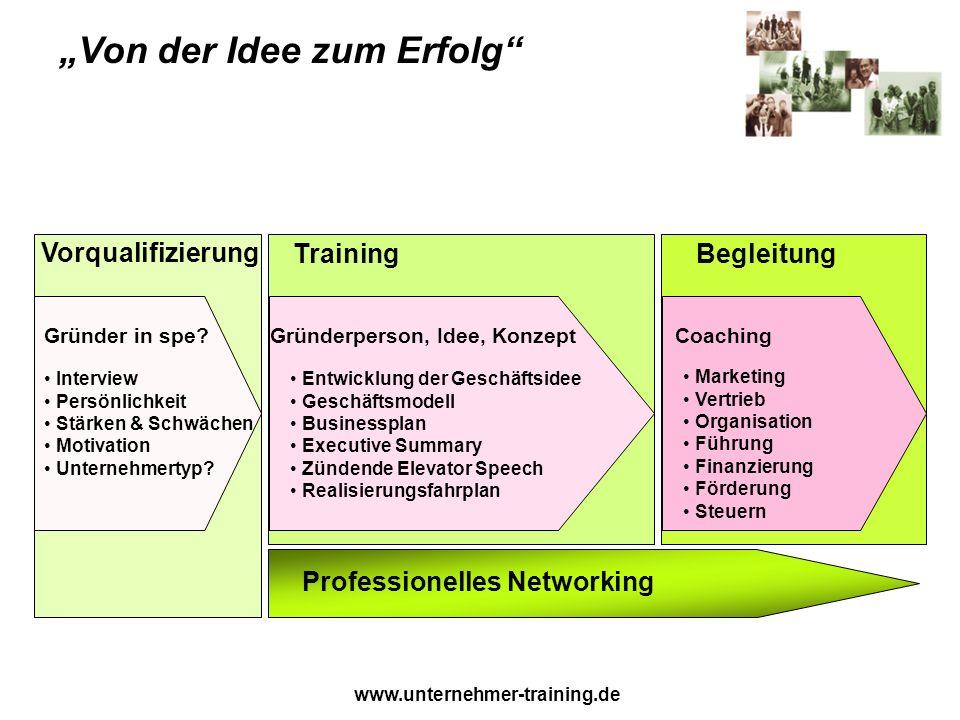 www.unternehmer-training.de Vorqualifizierung TrainingBegleitung Von der Idee zum Erfolg Interview Persönlichkeit Stärken & Schwächen Motivation Unternehmertyp.