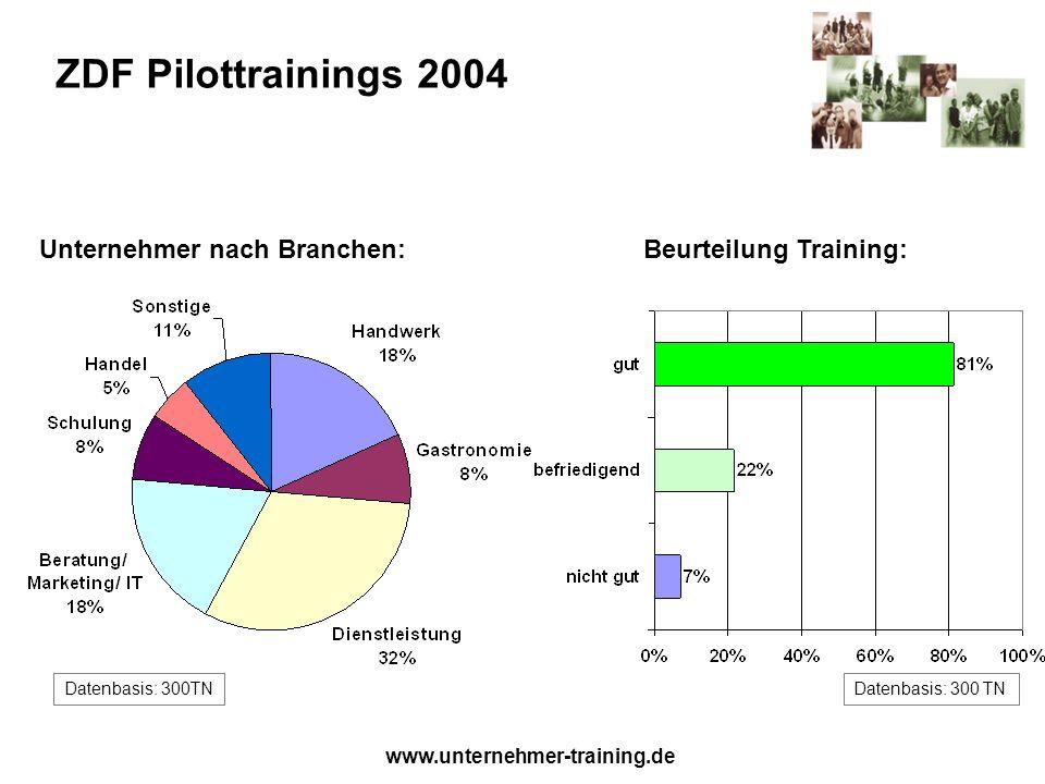 www.unternehmer-training.de ZDF Pilottrainings 2004 Unternehmer nach Branchen:Beurteilung Training: Datenbasis: 300TN