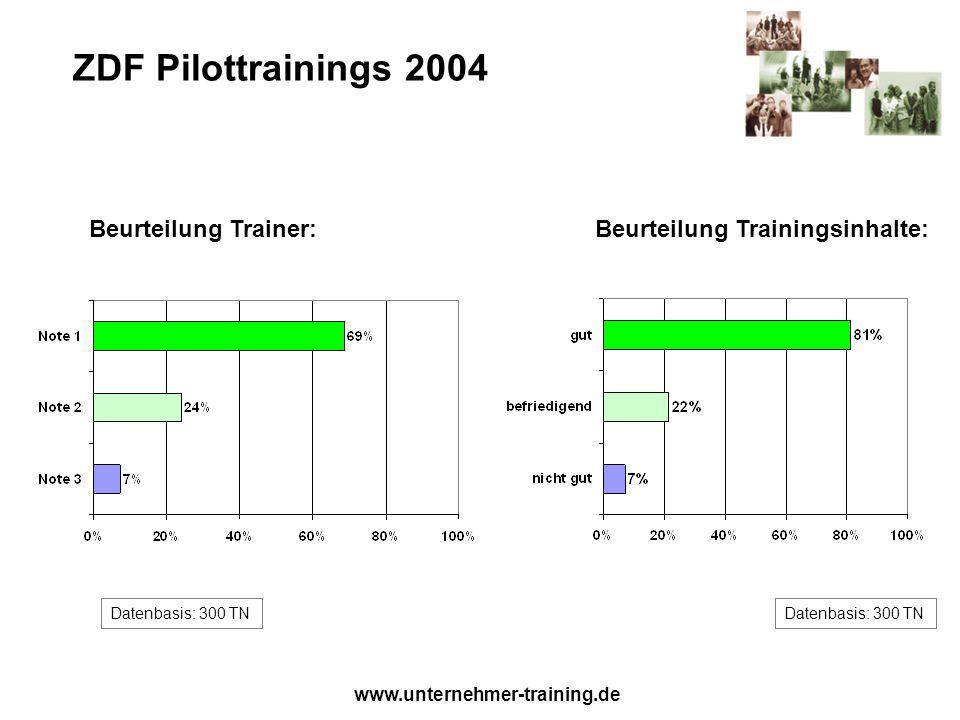 www.unternehmer-training.de ZDF Pilottrainings 2004 Beurteilung Trainer: Datenbasis: 300 TN Beurteilung Trainingsinhalte:
