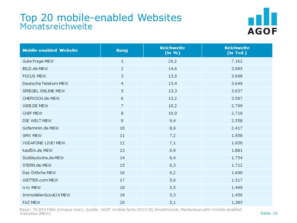 Seite 19 Top 20 mobile-enabled Websites Monatsreichweite Basis: 35.804 Fälle (Unique User), Quelle: AGOF mobile facts 2013-III, Einzelmonat, Medienaus