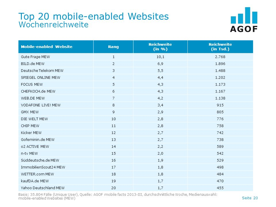 Seite 20 Top 20 mobile-enabled Websites Wochenreichweite Mobile-enabled WebsiteRang Reichweite (in %) Reichweite (in Tsd.) Gute Frage MEW110,12.768 BILD.de MEW26,91.896 Deutsche Telekom MEW35,51.488 SPIEGEL ONLINE MEW44,41.202 FOCUS MEW54,31.173 CHEFKOCH.de MEW64,31.167 WEB.DE MEW74,21.138 VODAFONE LIVE.