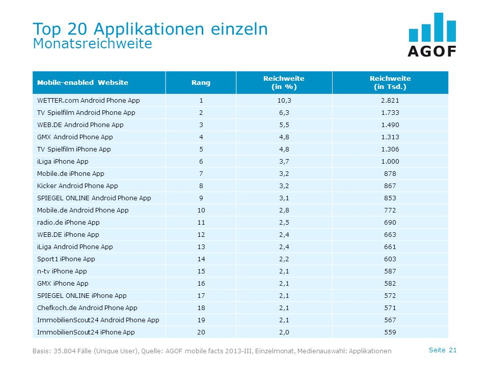Seite 21 Top 20 Applikationen einzeln Monatsreichweite Basis: 35.804 Fälle (Unique User), Quelle: AGOF mobile facts 2013-III, Einzelmonat, Medienauswahl: Applikationen Mobile-enabled WebsiteRang Reichweite (in %) Reichweite (in Tsd.) WETTER.com Android Phone App110,32.821 TV Spielfilm Android Phone App26,31.733 WEB.DE Android Phone App35,51.490 GMX Android Phone App44,81.313 TV Spielfilm iPhone App54,81.306 iLiga iPhone App63,71.000 Mobile.de iPhone App73,2878 Kicker Android Phone App83,2867 SPIEGEL ONLINE Android Phone App93,1853 Mobile.de Android Phone App102,8772 radio.de iPhone App112,5690 WEB.DE iPhone App122,4663 iLiga Android Phone App132,4661 Sport1 iPhone App142,2603 n-tv iPhone App152,1587 GMX iPhone App162,1582 SPIEGEL ONLINE iPhone App172,1572 Chefkoch.de Android Phone App182,1571 ImmobilienScout24 Android Phone App192,1567 ImmobilienScout24 iPhone App202,0559